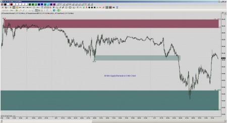 Supply Demand Multi-TimeFrame