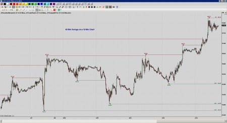 Swings Multi-TimeFrame