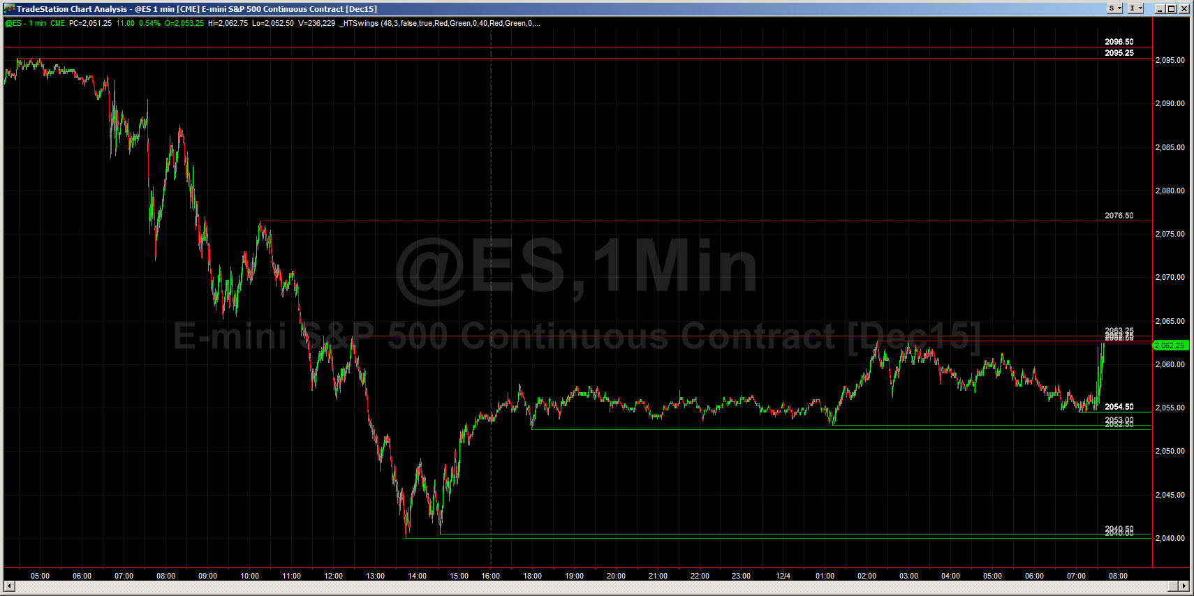Swings - Support and Resistance (TS 9 5/10)