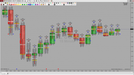 Volume Profile OrderFlow