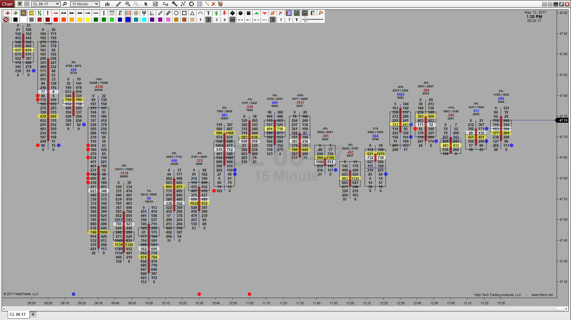 Volume Profile OrderFlow | NT8
